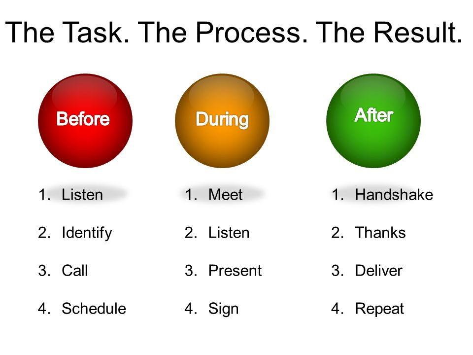 1.Listen 2.Identify 3.Call 4.Schedule 1.Meet 2.Listen 3.Present 4.Sign 1.Handshake 2.Thanks 3.Deliver 4.Repeat The Task.
