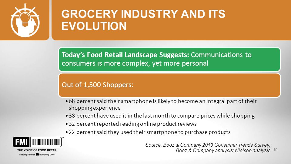 GROCERY INDUSTRY AND ITS EVOLUTION Today's Food Retail Landscape Suggests: Communications to consumers is more complex, yet more personal Out of 1,500 Shoppers: 68 percent said their smartphone is likely to become an integral part of their shopping experience 38 percent have used it in the last month to compare prices while shopping 32 percent reported reading online product reviews 22 percent said they used their smartphone to purchase products 10 Source: Booz & Company 2013 Consumer Trends Survey; Booz & Company analysis; Nielsen analysis
