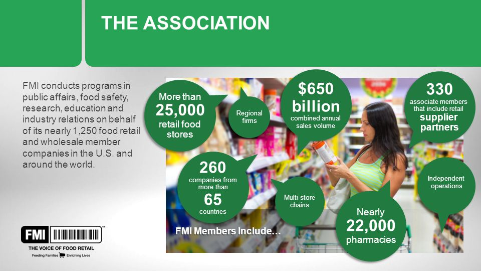 FMI Members Include… THE ASSOCIATION FMI conducts programs in public affairs, food safety, research, education and industry relations on behalf of its nearly 1,250 food retail and wholesale member companies in the U.S.