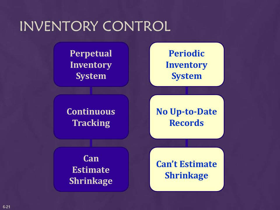 INVENTORY CONTROL Perpetual Inventory System Continuous Tracking Can Estimate Shrinkage Periodic Inventory System No Up-to-Date Records Can't Estimate Shrinkage 6-21