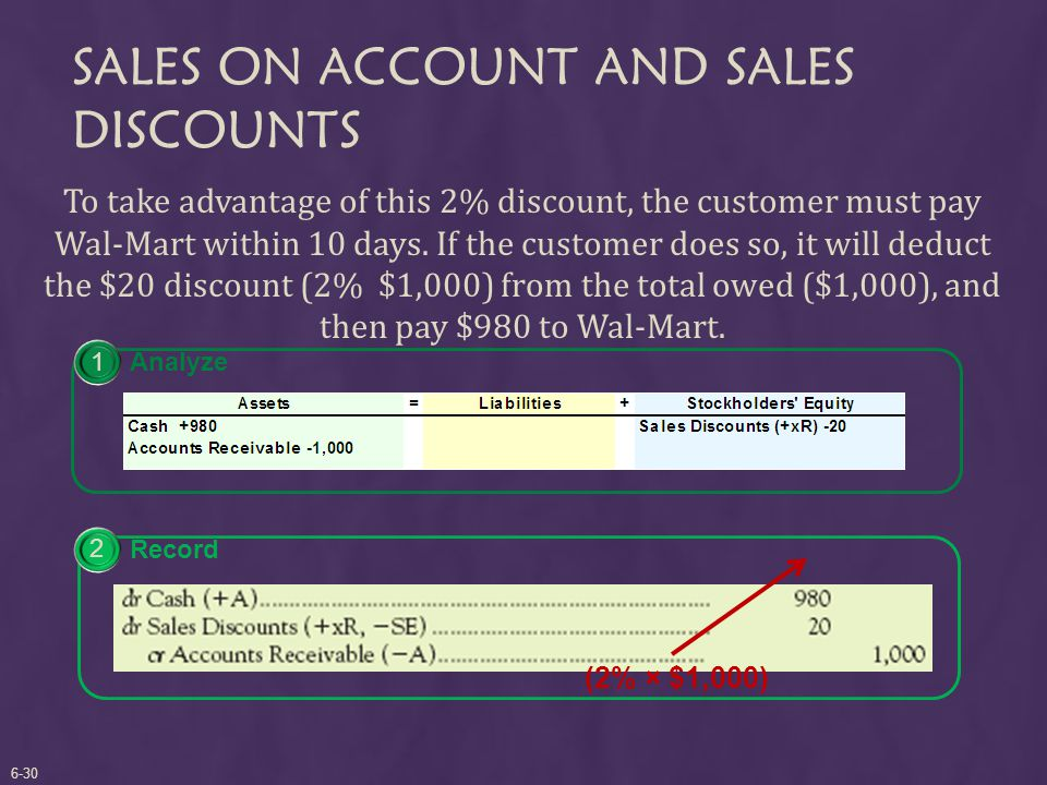 SALES ON ACCOUNT AND SALES DISCOUNTS To take advantage of this 2% discount, the customer must pay Wal-Mart within 10 days.