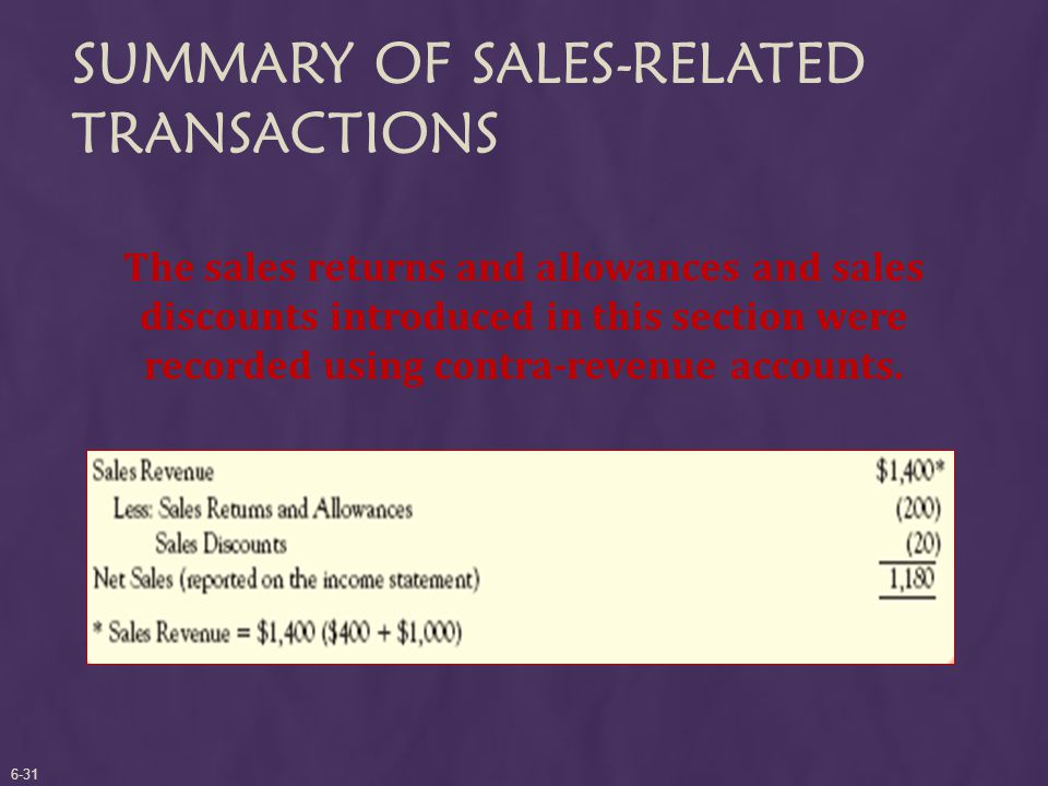 SUMMARY OF SALES-RELATED TRANSACTIONS The sales returns and allowances and sales discounts introduced in this section were recorded using contra-revenue accounts.