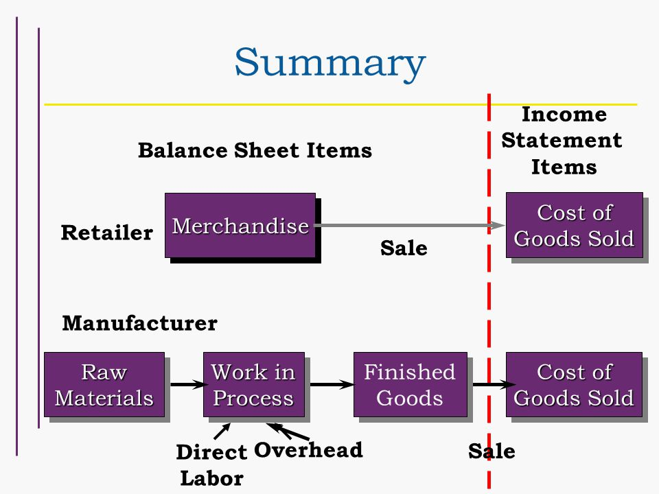 Summary MerchandiseMerchandise Balance Sheet Items Income Statement Items Retailer Cost of Goods Sold Sale Manufacturer Raw Materials Cost of Goods Sold Sale Finished Goods Work in Process Overhead Direct Labor