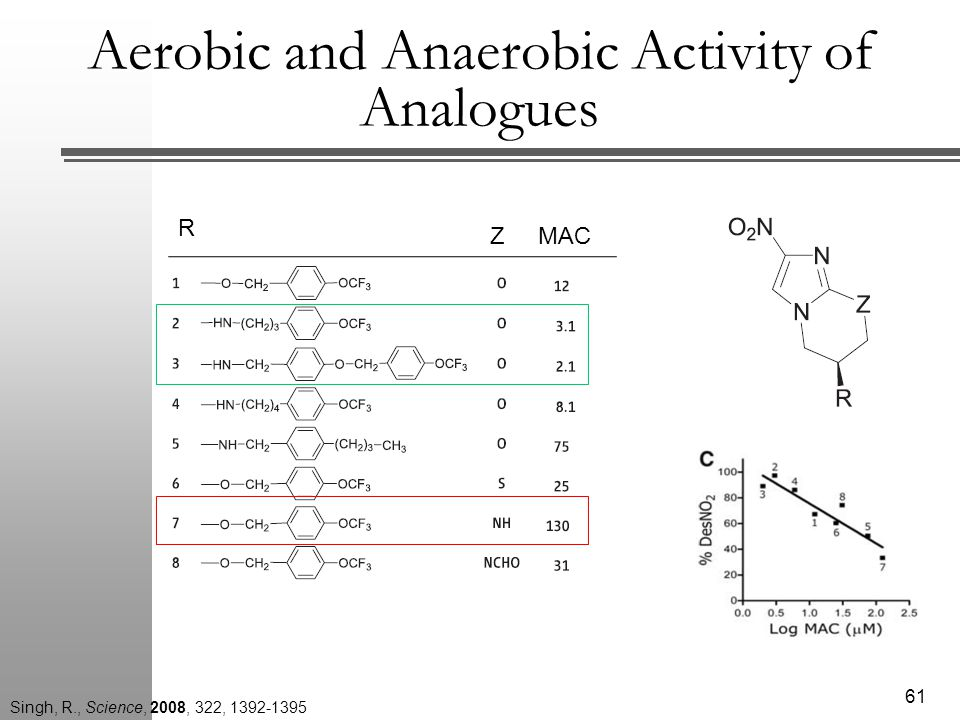 Aerobic and Anaerobic Activity of Analogues 61 MACZ R Singh, R., Science, 2008, 322, 1392-1395