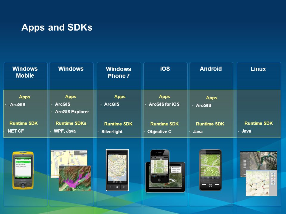 8 Apps and SDKs Windows Mobile WindowsiOSAndroid Runtime SDK.