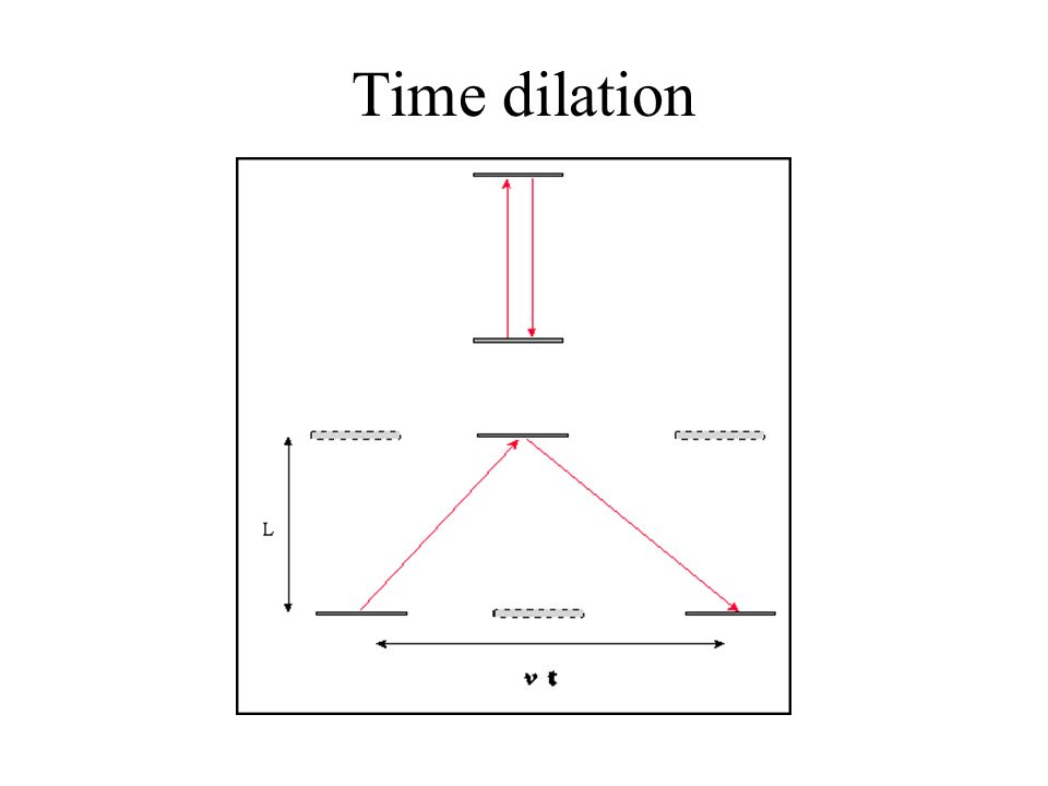 Special Relativity Speed of light is constant Time dilation ...