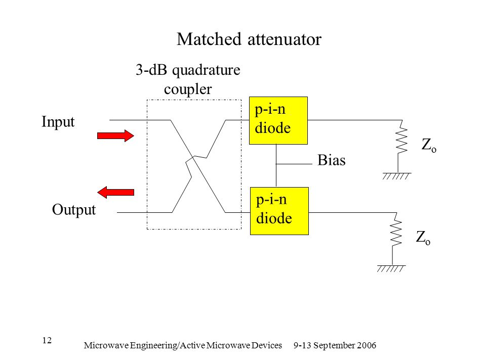 Microwave Engineering/Active Microwave Devices 9-13 September 2006 12 p-i-n diode ZoZo ZoZo Bias Input Output 3-dB quadrature coupler Matched attenuator