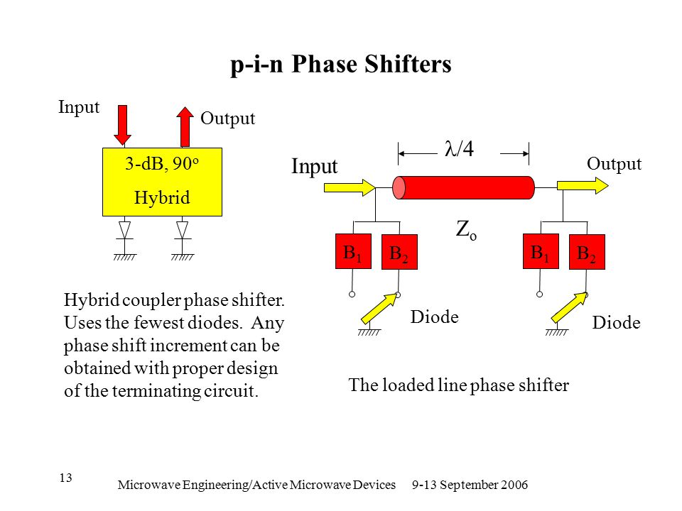 Microwave Engineering/Active Microwave Devices 9-13 September 2006 13 p-i-n Phase Shifters 3-dB, 90 o Hybrid B2B2 B1B1 B2B2 B1B1 Diode /4 ZoZo Hybrid coupler phase shifter.