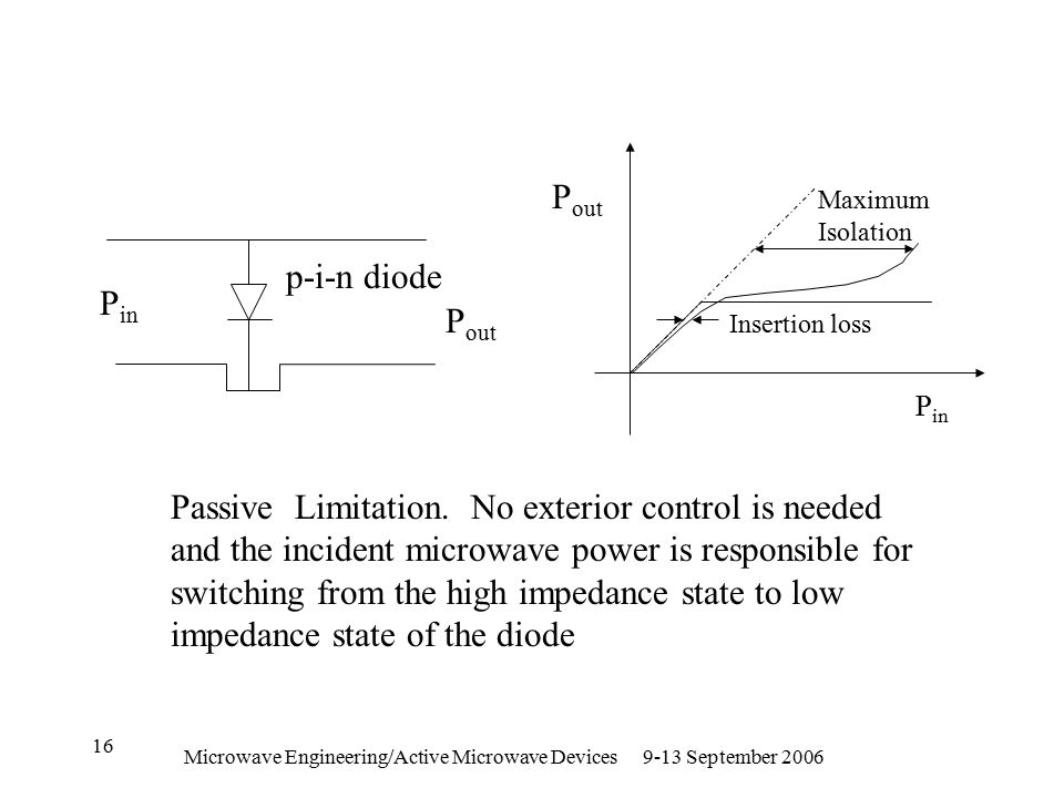 Microwave Engineering/Active Microwave Devices 9-13 September 2006 16 P in P out Insertion loss Maximum Isolation P in P out p-i-n diode Passive Limitation.