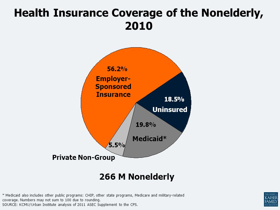 Health Insurance Coverage of the Nonelderly, 2010 * Medicaid also includes other public programs: CHIP, other state programs, Medicare and military-related coverage.