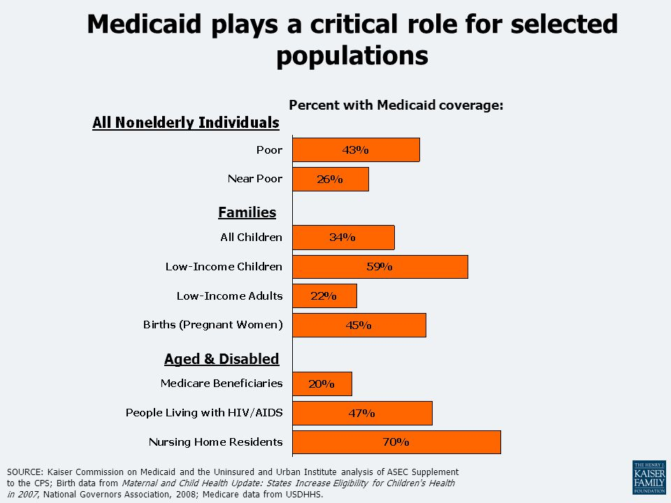 Medicaid plays a critical role for selected populations SOURCE: Kaiser Commission on Medicaid and the Uninsured and Urban Institute analysis of ASEC Supplement to the CPS; Birth data from Maternal and Child Health Update: States Increase Eligibility for Children s Health in 2007, National Governors Association, 2008; Medicare data from USDHHS.