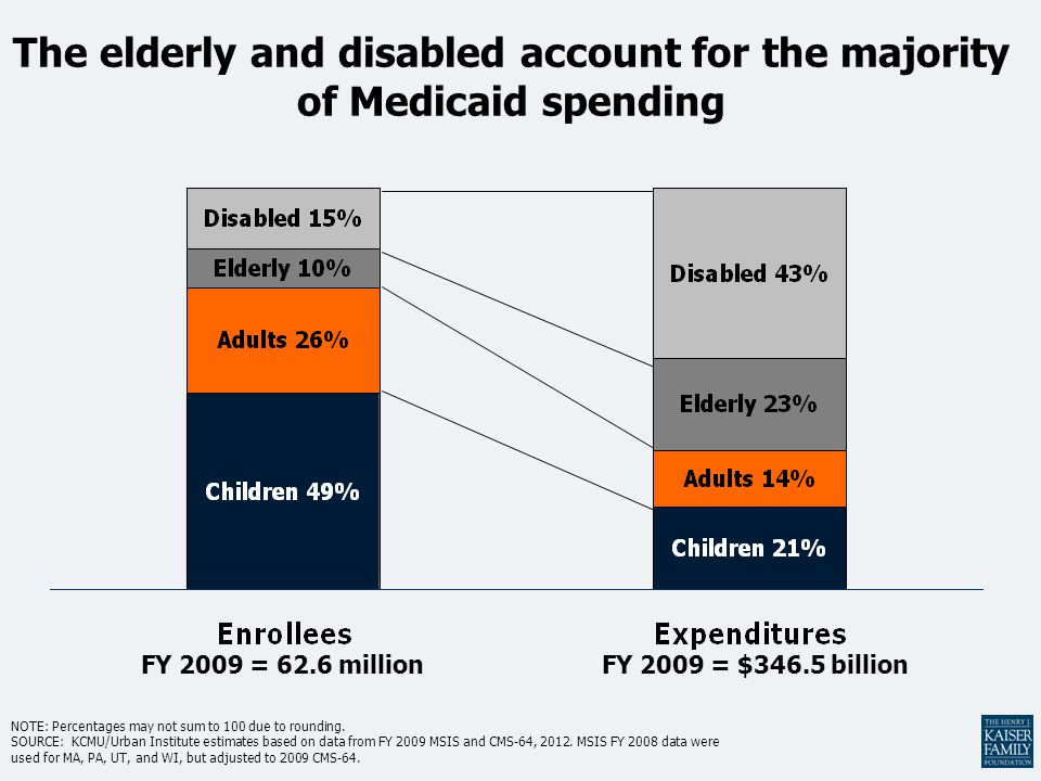 The elderly and disabled account for the majority of Medicaid spending NOTE: Percentages may not sum to 100 due to rounding.