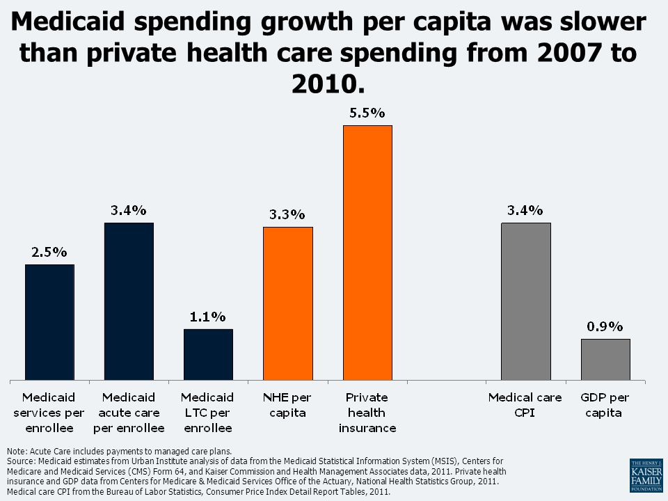 Medicaid spending growth per capita was slower than private health care spending from 2007 to 2010.