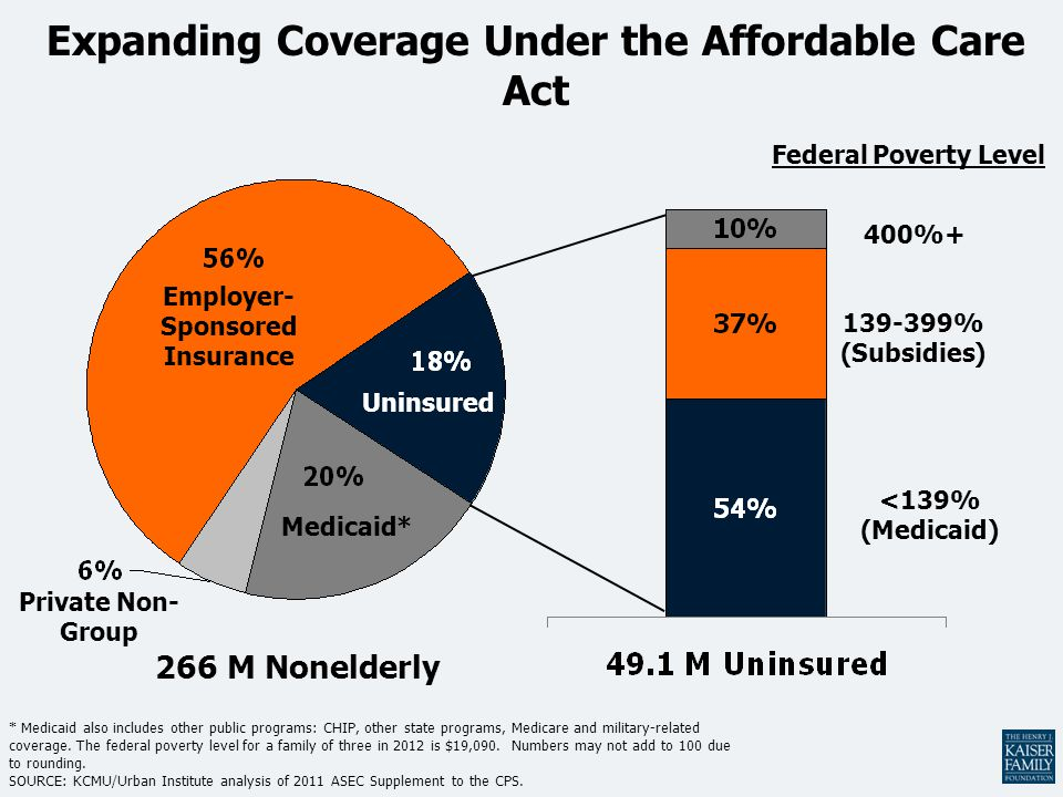 Expanding Coverage Under the Affordable Care Act * Medicaid also includes other public programs: CHIP, other state programs, Medicare and military-related coverage.