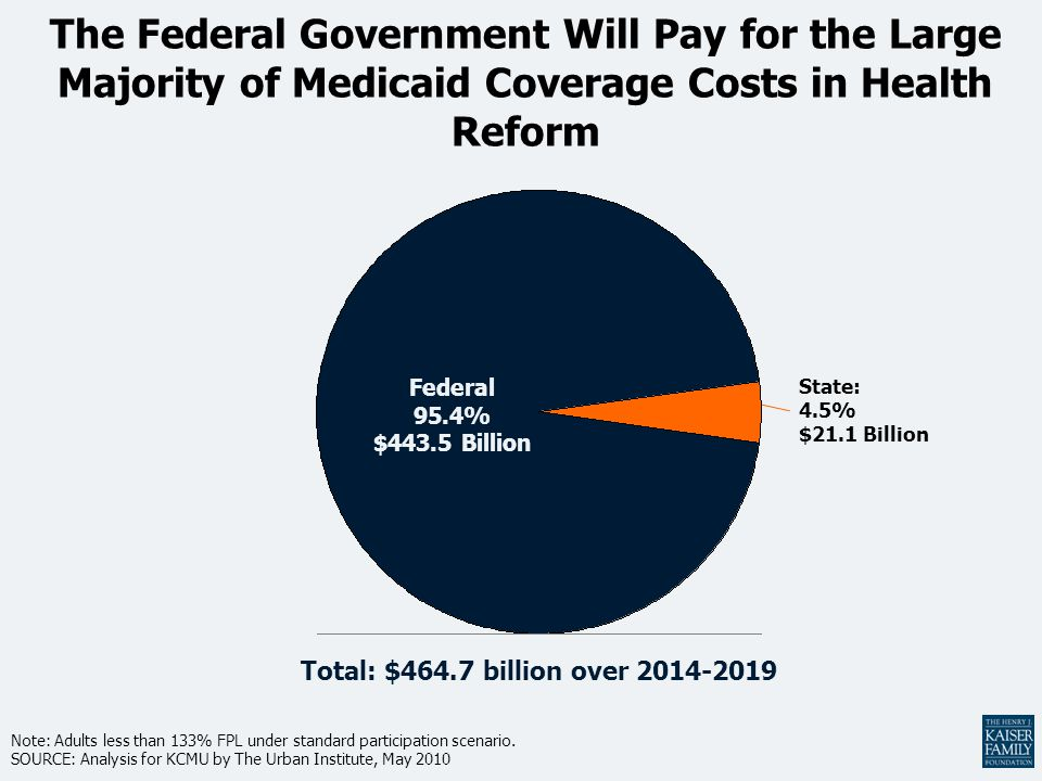 The Federal Government Will Pay for the Large Majority of Medicaid Coverage Costs in Health Reform Note: Adults less than 133% FPL under standard participation scenario.