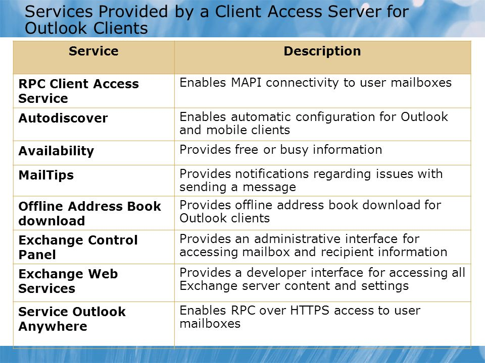 Services Provided by a Client Access Server for Outlook Clients ServiceDescription RPC Client Access Service Enables MAPI connectivity to user mailboxes Autodiscover Enables automatic configuration for Outlook and mobile clients Availability Provides free or busy information MailTips Provides notifications regarding issues with sending a message Offline Address Book download Provides offline address book download for Outlook clients Exchange Control Panel Provides an administrative interface for accessing mailbox and recipient information Exchange Web Services Provides a developer interface for accessing all Exchange server content and settings Service Outlook Anywhere Enables RPC over HTTPS access to user mailboxes