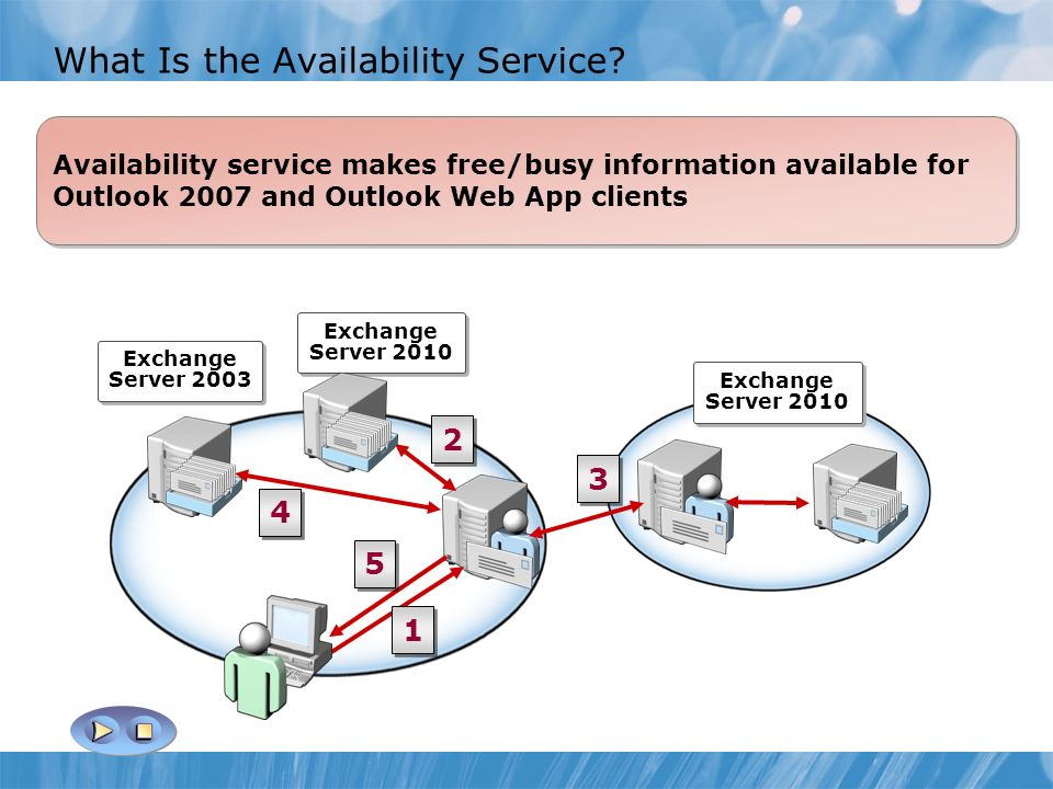 What Is the Availability Service.