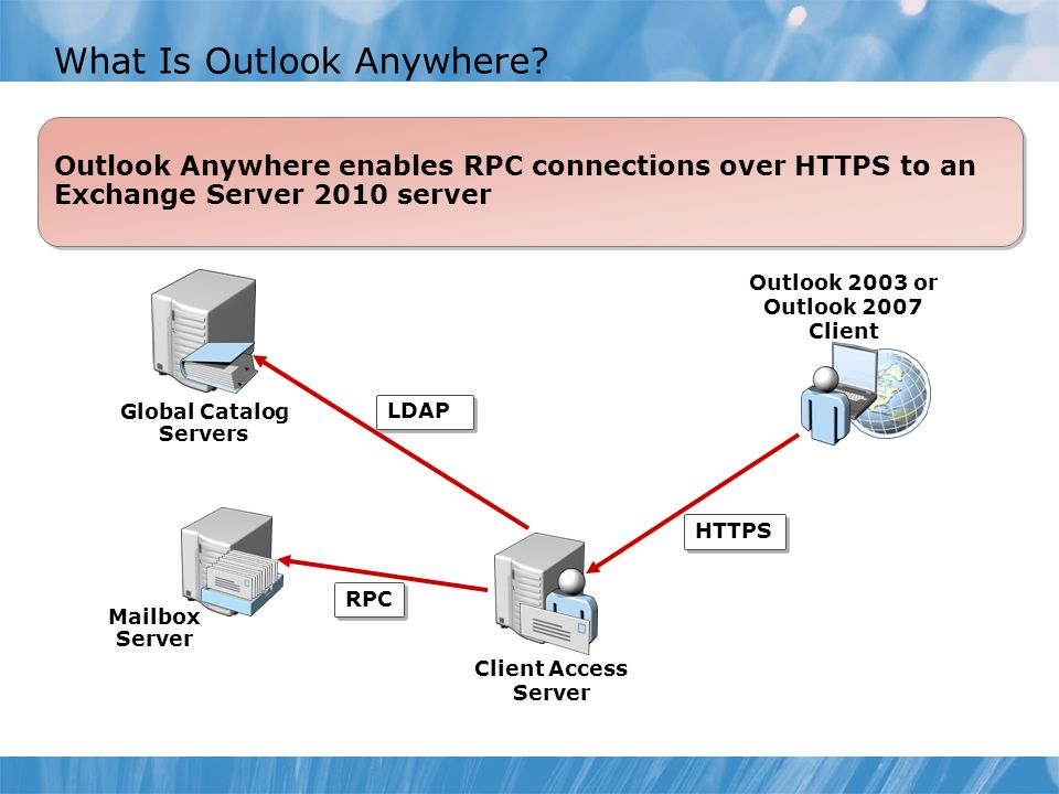 Outlook Anywhere enables RPC connections over HTTPS to an Exchange Server 2010 server What Is Outlook Anywhere.