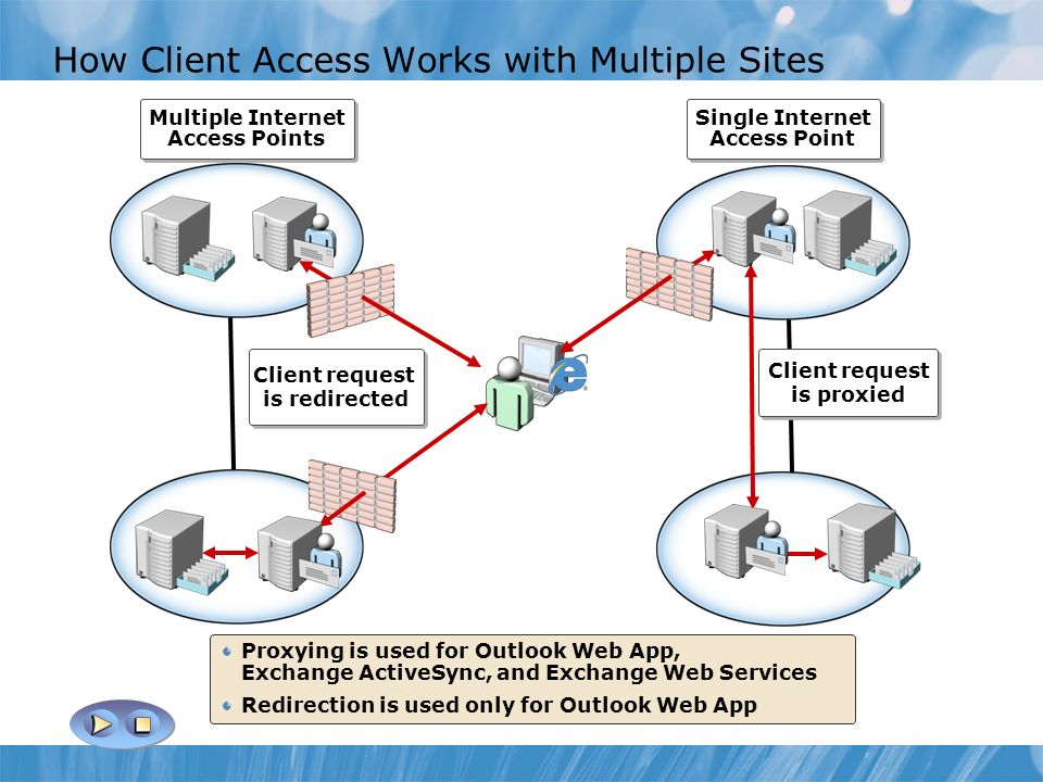How Client Access Works with Multiple Sites Multiple Internet Access Points Multiple Internet Access Points Single Internet Access Point Single Internet Access Point Client request is redirected Client request is redirected Client request is proxied Client request is proxied Proxying is used for Outlook Web App, Exchange ActiveSync, and Exchange Web Services Redirection is used only for Outlook Web App