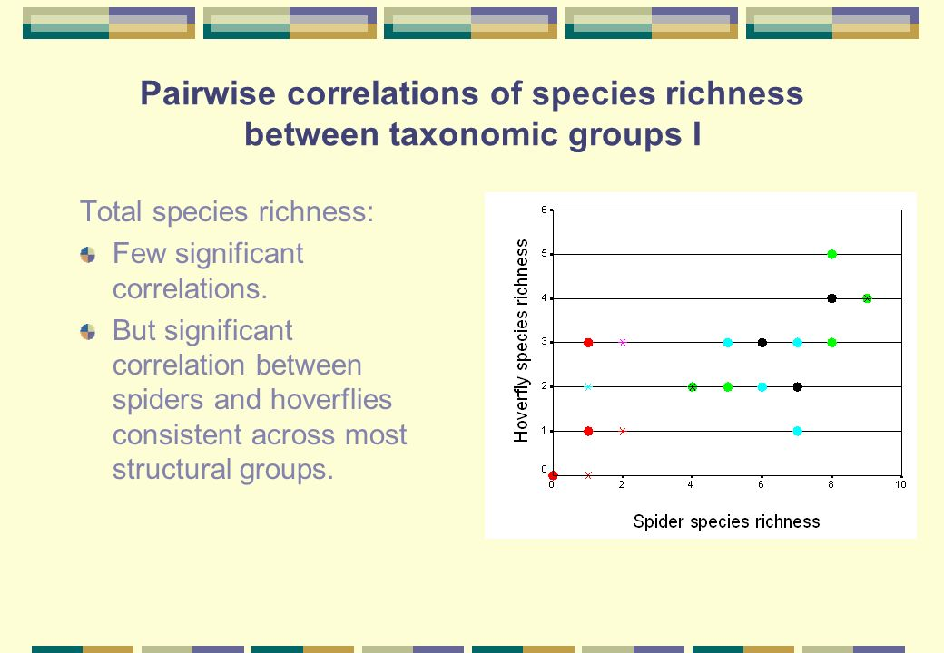 Pairwise correlations of species richness between taxonomic groups I Total species richness: Few significant correlations.