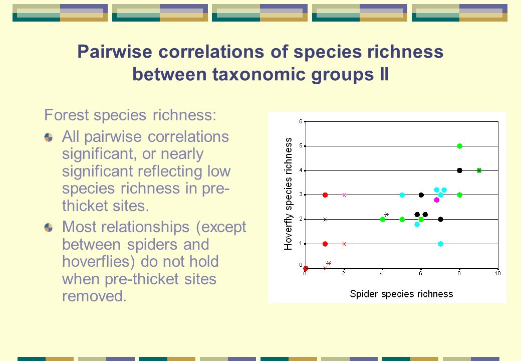 Pairwise correlations of species richness between taxonomic groups II Forest species richness: All pairwise correlations significant, or nearly significant reflecting low species richness in pre- thicket sites.
