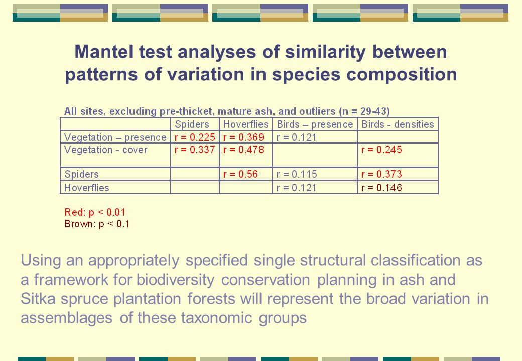 Mantel test analyses of similarity between patterns of variation in species composition Using an appropriately specified single structural classification as a framework for biodiversity conservation planning in ash and Sitka spruce plantation forests will represent the broad variation in assemblages of these taxonomic groups