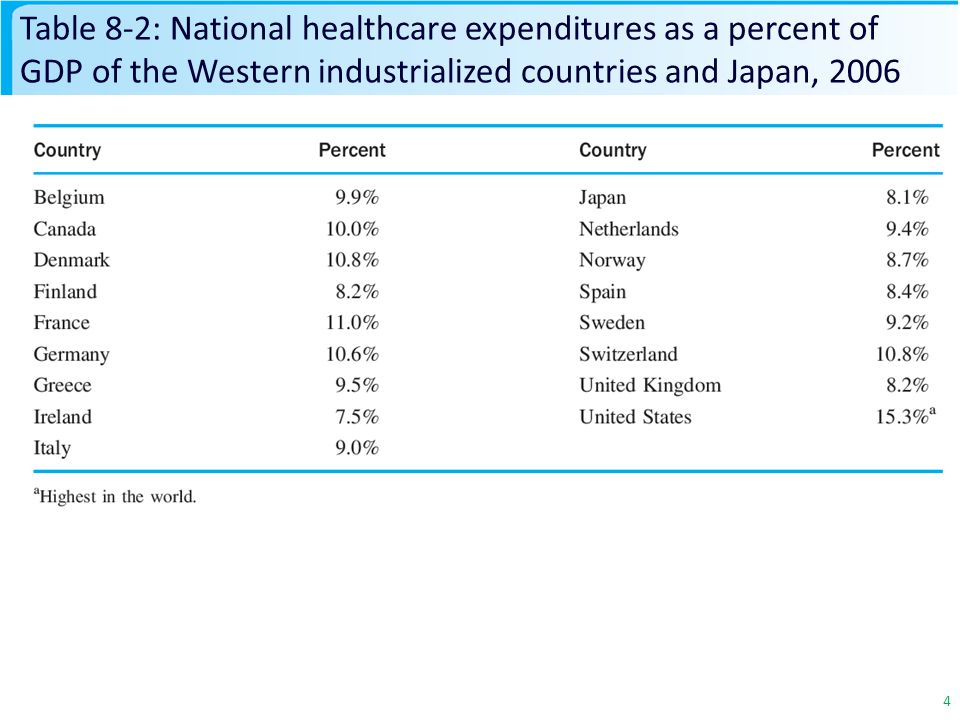 4 Table 8-2: National healthcare expenditures as a percent of GDP of the Western industrialized countries and Japan, 2006