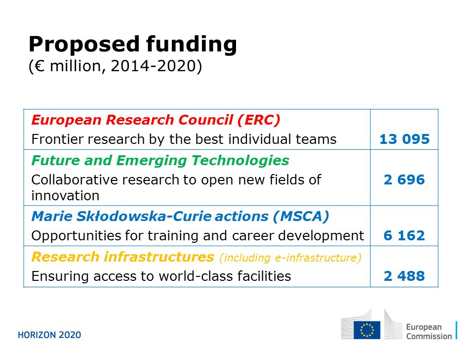 European Research Council (ERC) Frontier research by the best individual teams Future and Emerging Technologies Collaborative research to open new fields of innovation Marie Skłodowska-Curie actions (MSCA) Opportunities for training and career development6 162 Research infrastructures (including e-infrastructure) Ensuring access to world-class facilities2 488 Proposed funding (€ million, )