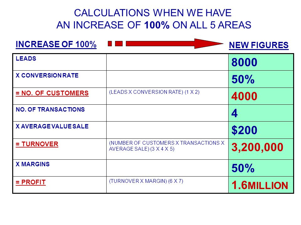 CALCULATIONS WHEN WE HAVE AN INCREASE OF 100% ON ALL 5 AREAS 1.6 MILLION (TURNOVER X MARGIN) (6 X 7) = PROFIT 50% X MARGINS 3,200,000 (NUMBER OF CUSTOMERS X TRANSACTIONS X AVERAGE SALE) (3 X 4 X 5) = TURNOVER $200 X AVERAGE VALUE SALE 4 NO.