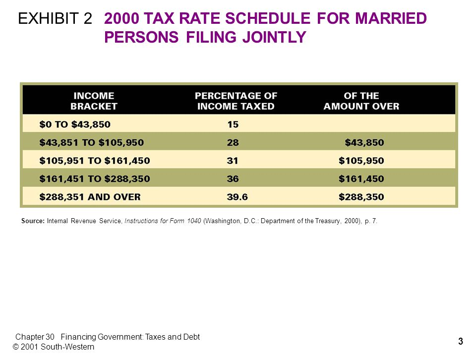 3 Chapter 30Financing Government: Taxes and Debt © 2001 South-Western EXHIBIT TAX RATE SCHEDULE FOR MARRIED PERSONS FILING JOINTLY Source: Internal Revenue Service, Instructions for Form 1040 (Washington, D.C.: Department of the Treasury, 2000), p.