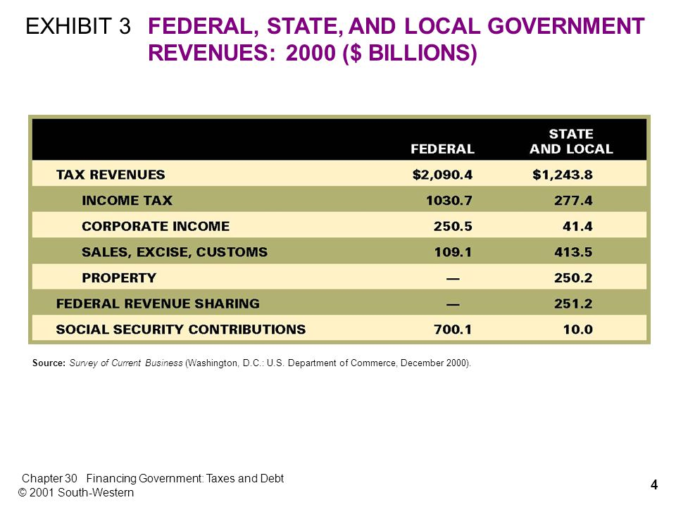 4 Chapter 30Financing Government: Taxes and Debt © 2001 South-Western EXHIBIT 3FEDERAL, STATE, AND LOCAL GOVERNMENT REVENUES: 2000 ($ BILLIONS) Source: Survey of Current Business (Washington, D.C.: U.S.