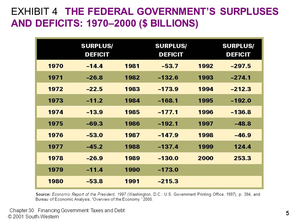 5 Chapter 30Financing Government: Taxes and Debt © 2001 South-Western EXHIBIT 4THE FEDERAL GOVERNMENT'S SURPLUSES AND DEFICITS: 1970–2000 ($ BILLIONS) Source: Economic Report of the President, 1997 (Washington, D.C.: U.S.