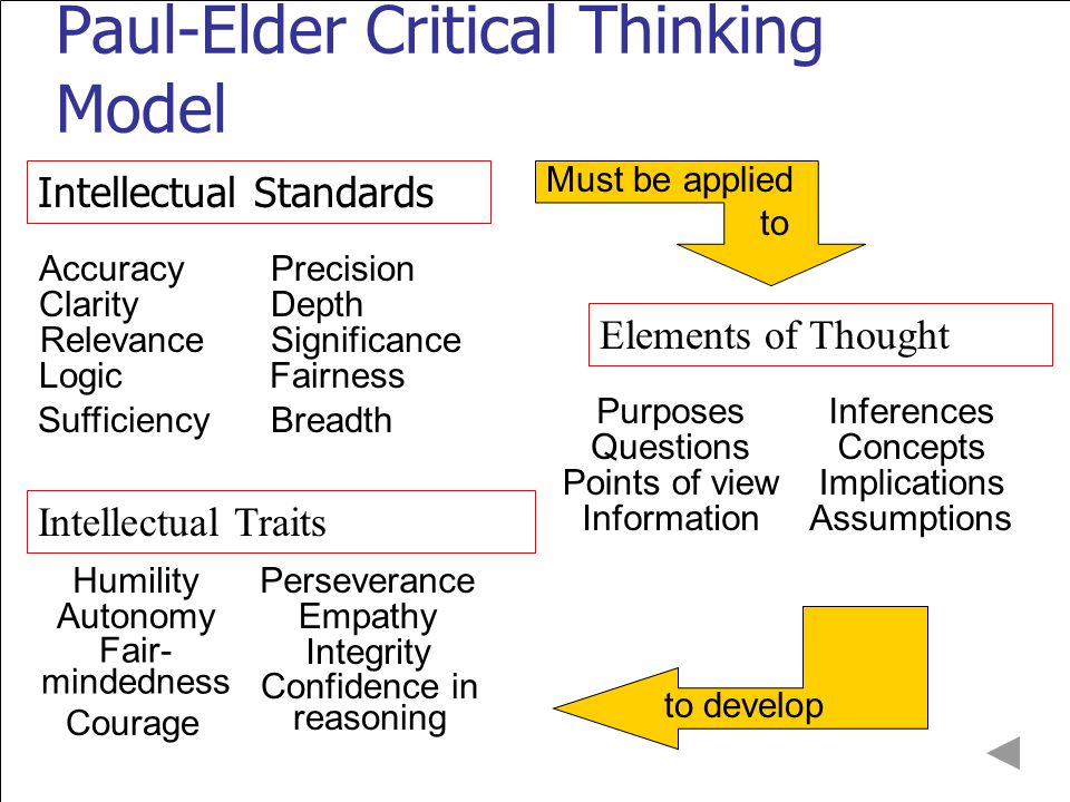 12 Paul-Elder Critical Thinking Model Intellectual Standards Elements of Thought Intellectual Traits Must be applied to to develop Clarity AccuracyPrecision SignificanceRelevance Sufficiency Logic Breadth Fairness Depth Questions PurposesInferences Points of view Information Concepts Assumptions Implications Humility Autonomy Fair- mindedness Courage Confidence in reasoning Integrity Empathy Perseverance