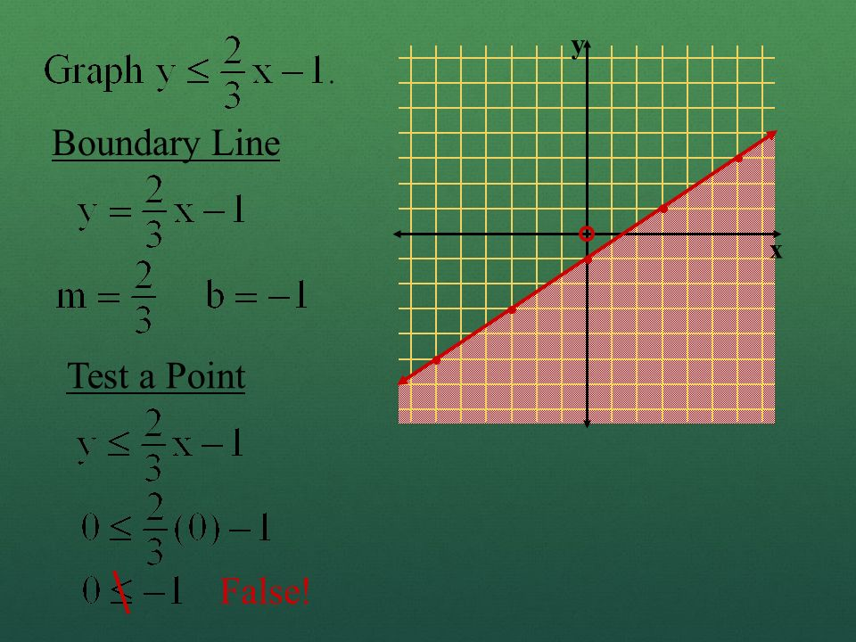 Boundary Line Test a Point False! y x