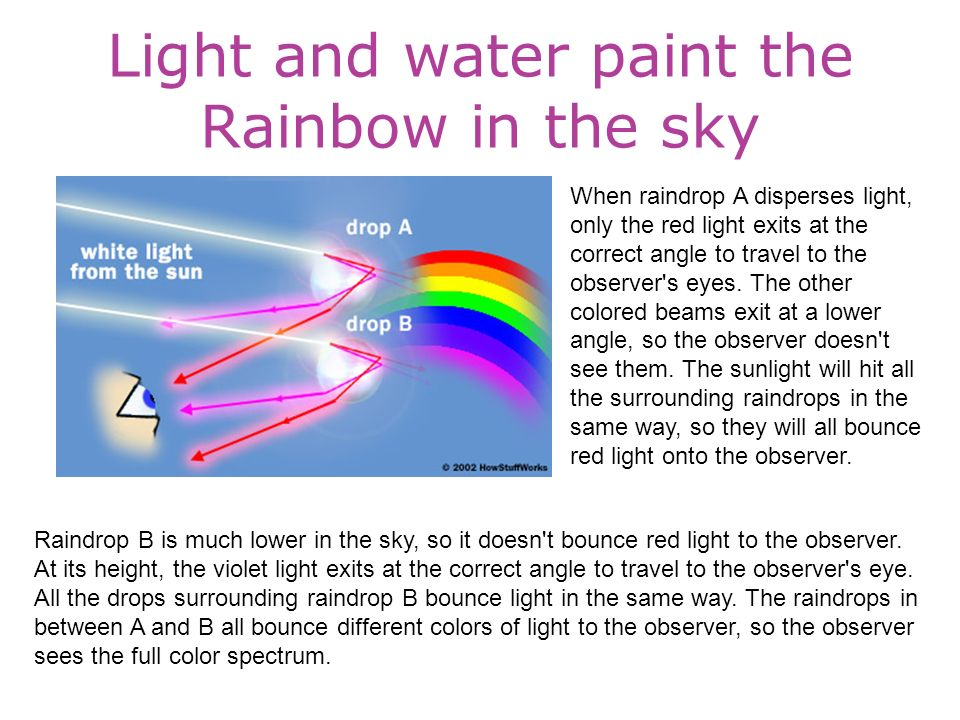 Light and water paint the Rainbow in the sky When raindrop A disperses light, only the red light exits at the correct angle to travel to the observer s eyes.