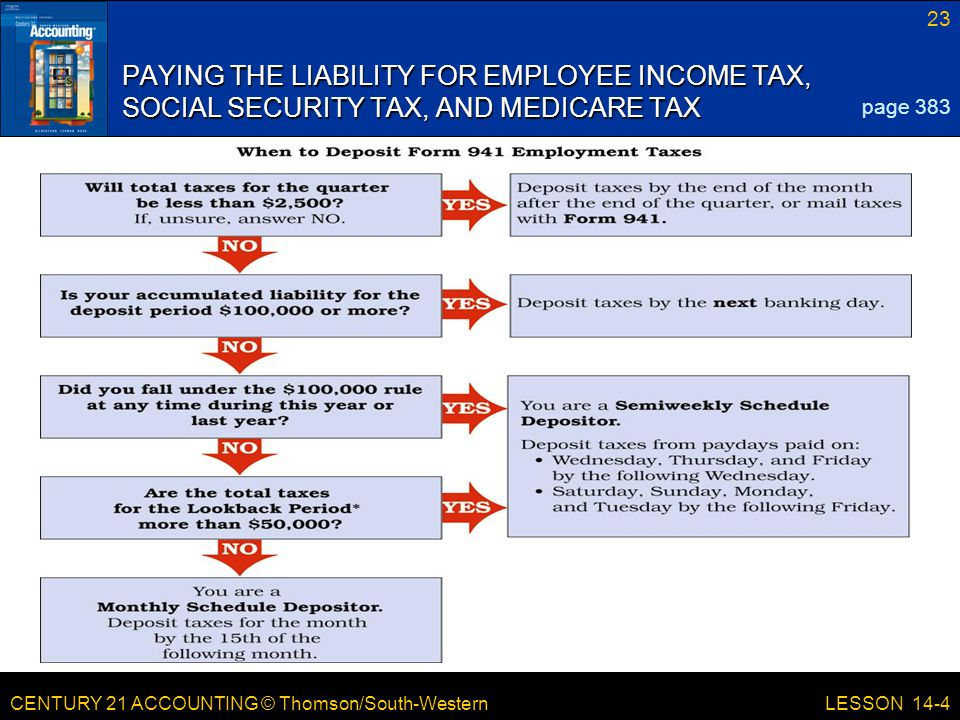 CENTURY 21 ACCOUNTING © Thomson/South-Western 23 LESSON 14-4 PAYING THE LIABILITY FOR EMPLOYEE INCOME TAX, SOCIAL SECURITY TAX, AND MEDICARE TAX page 383