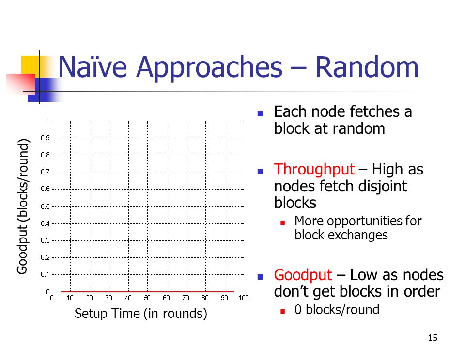 15 Naïve Approaches – Random Each node fetches a block at random Throughput – High as nodes fetch disjoint blocks More opportunities for block exchanges Goodput – Low as nodes don't get blocks in order 0 blocks/round Setup Time (in rounds) Goodput (blocks/round)