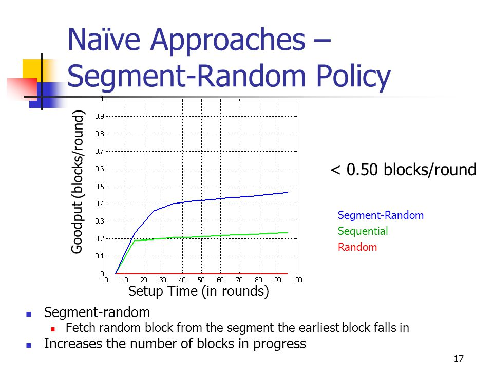 17 Naïve Approaches – Segment-Random Policy Segment-random Fetch random block from the segment the earliest block falls in Increases the number of blocks in progress Segment-Random Sequential Random Setup Time (in rounds) Goodput (blocks/round) < 0.50 blocks/round