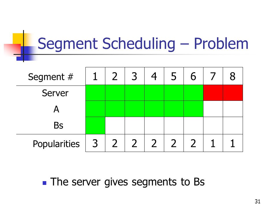 31 Segment Scheduling – Problem The server gives segments to Bs Server A Bs Popularities Segment #