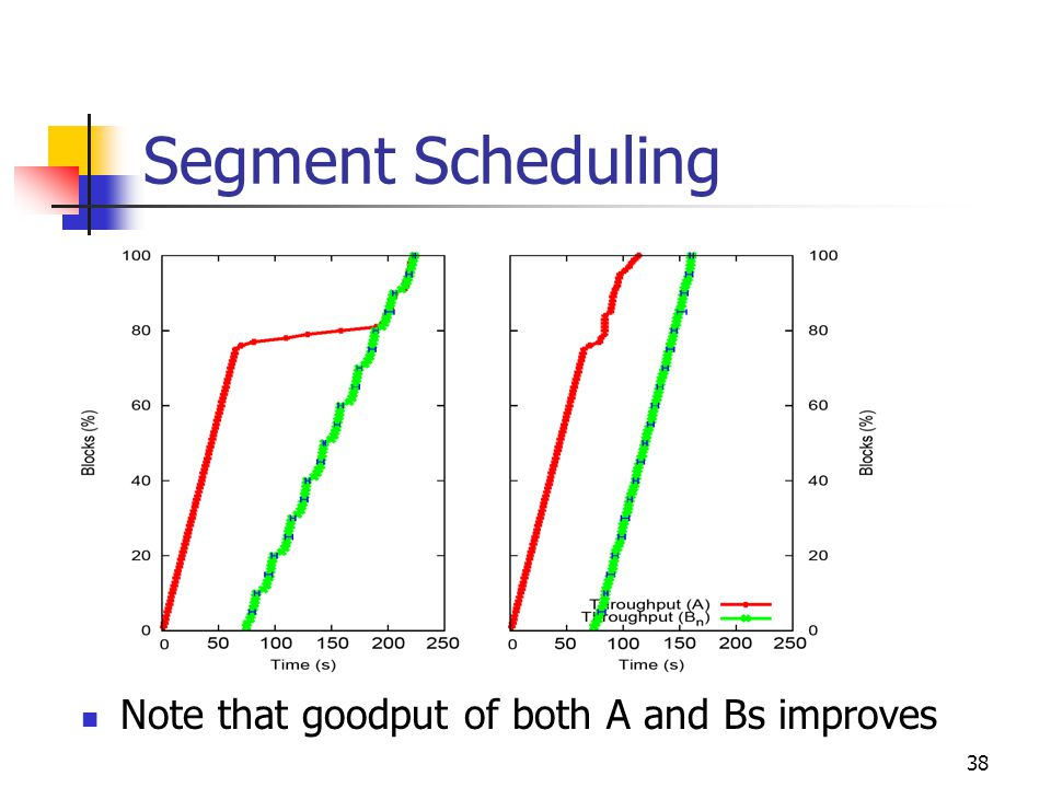 38 Segment Scheduling Note that goodput of both A and Bs improves