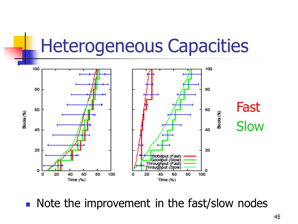 45 Heterogeneous Capacities Note the improvement in the fast/slow nodes Fast Slow