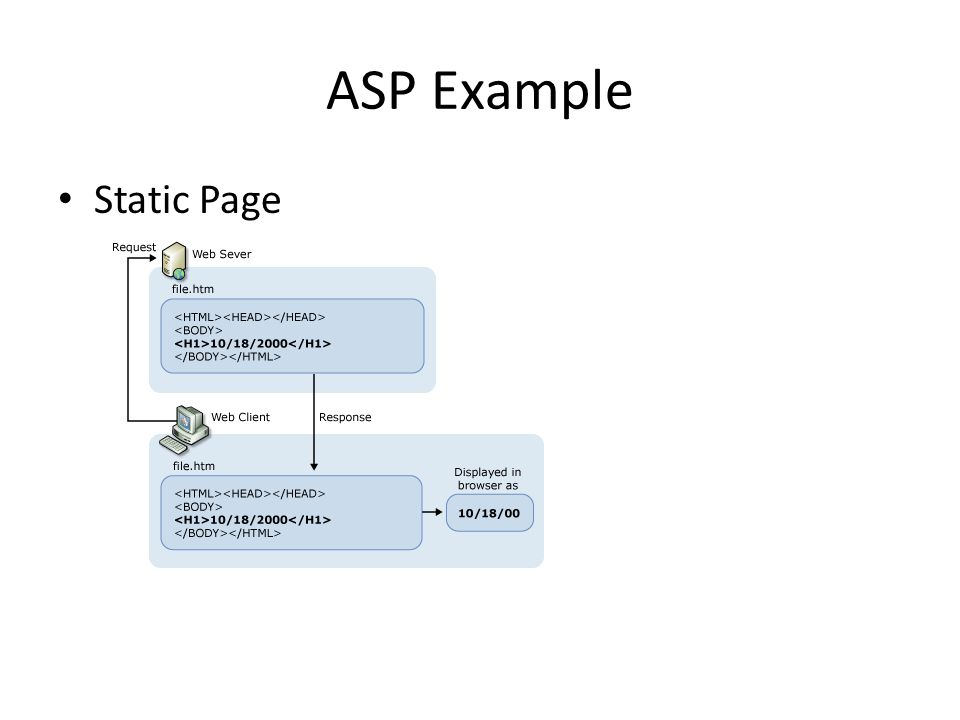ASP Example Static Page