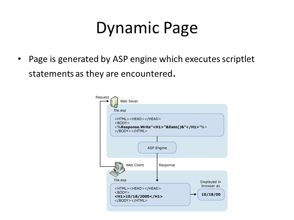 Dynamic Page Page is generated by ASP engine which executes scriptlet statements as they are encountered.
