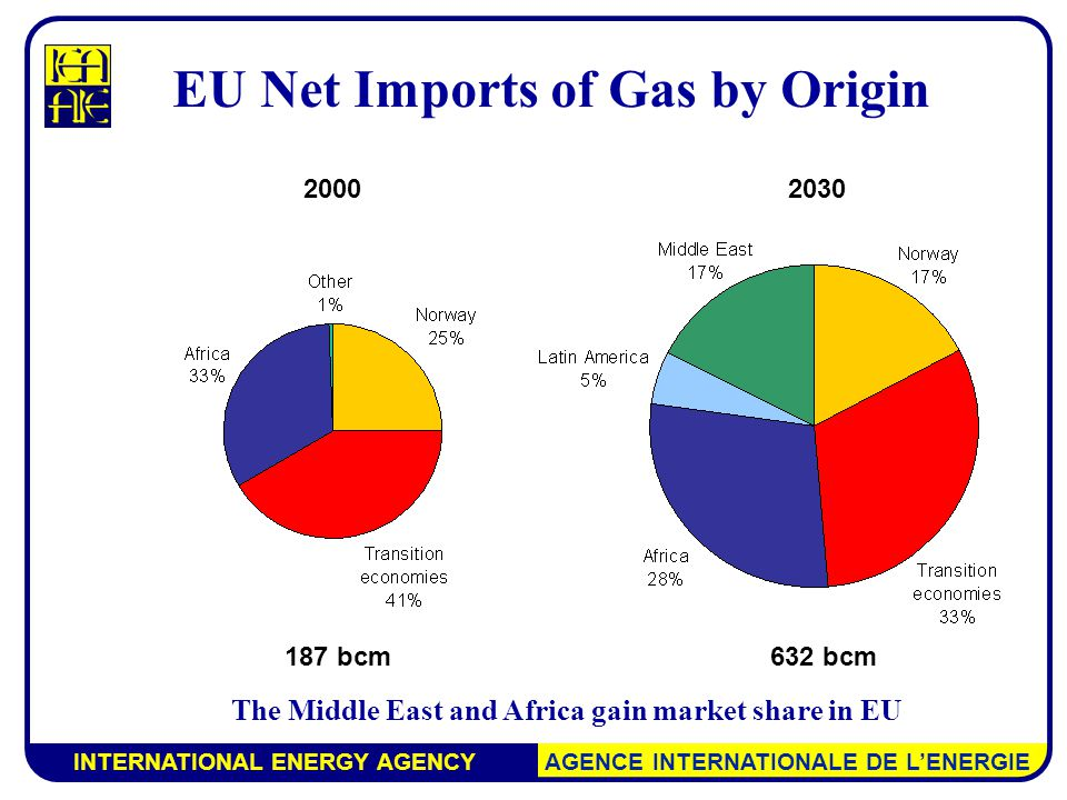 INTERNATIONAL ENERGY AGENCY AGENCE INTERNATIONALE DE L'ENERGIE EU Net Imports of Gas by Origin The Middle East and Africa gain market share in EU bcm632 bcm