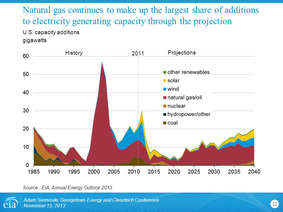 Natural gas continues to make up the largest share of additions to electricity generating capacity through the projection Adam Sieminski, Georgetown Energy and Cleantech Conference November 15, U.S.