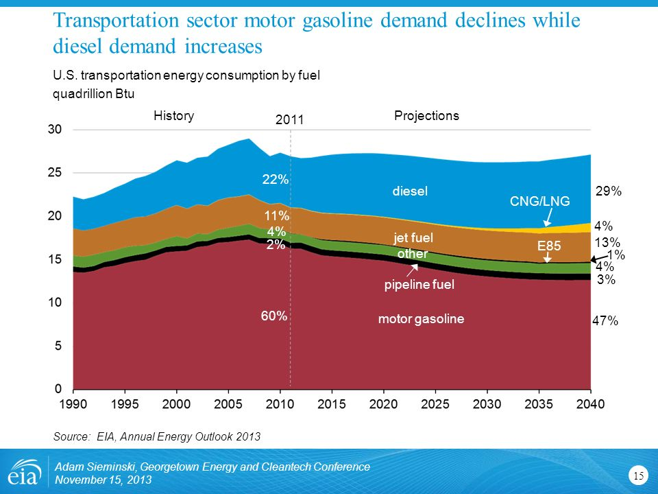 Transportation sector motor gasoline demand declines while diesel demand increases 15 U.S.