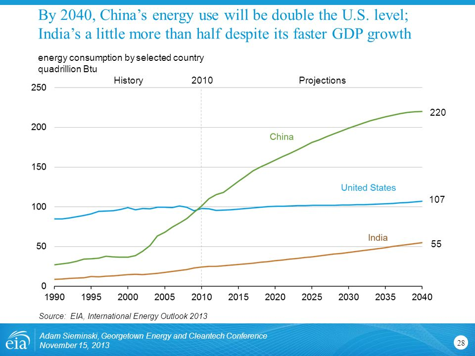 By 2040, China's energy use will be double the U.S.