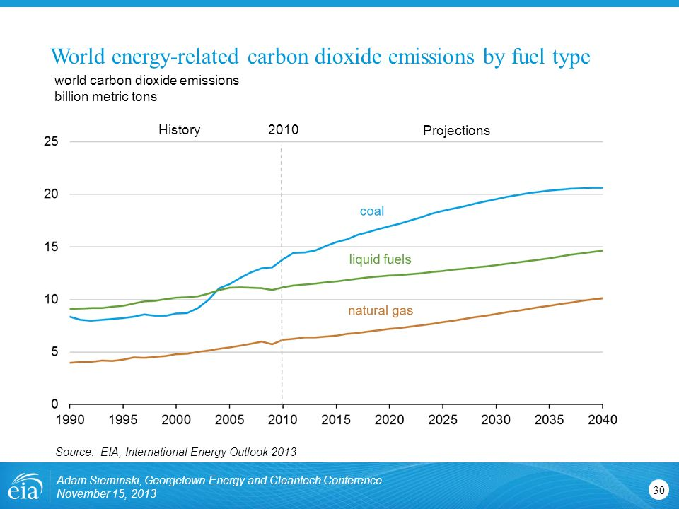 World energy-related carbon dioxide emissions by fuel type Source: EIA, International Energy Outlook 2013 world carbon dioxide emissions billion metric tons History Projections Adam Sieminski, Georgetown Energy and Cleantech Conference November 15, 2013