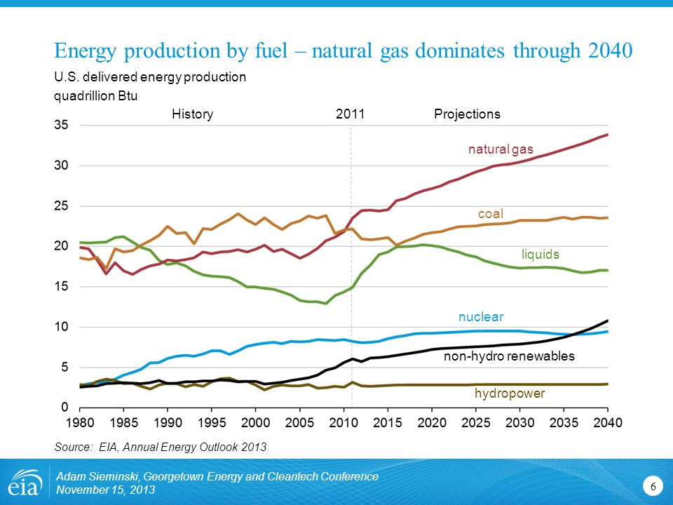 Energy production by fuel – natural gas dominates through 2040 Adam Sieminski, Georgetown Energy and Cleantech Conference November 15, U.S.