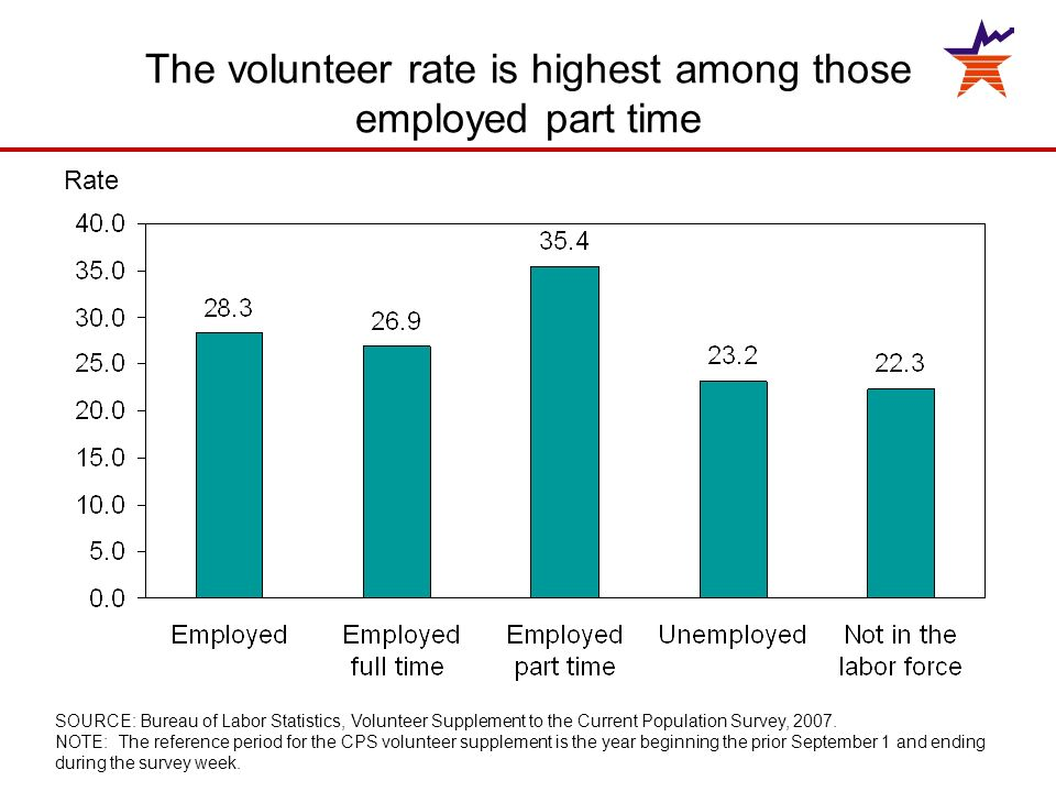 The volunteer rate is highest among those employed part time Rate SOURCE: Bureau of Labor Statistics, Volunteer Supplement to the Current Population Survey, 2007.